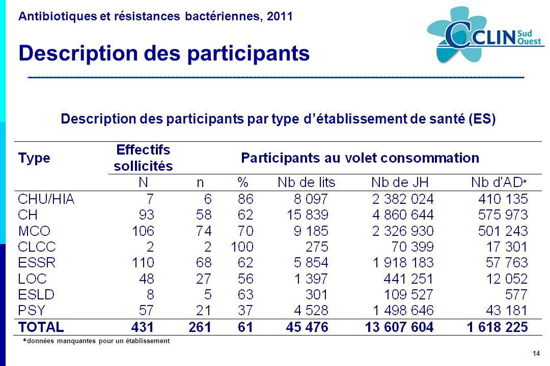 Description des participants par type d'établissement de santé (ES)