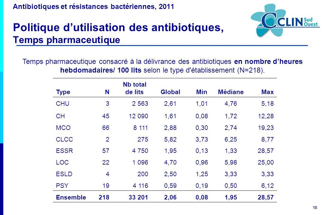 Antibiotiques et résistances bactériennes, 2011 Politique d'utilisation des antibiotiques, Temps pharmaceutique