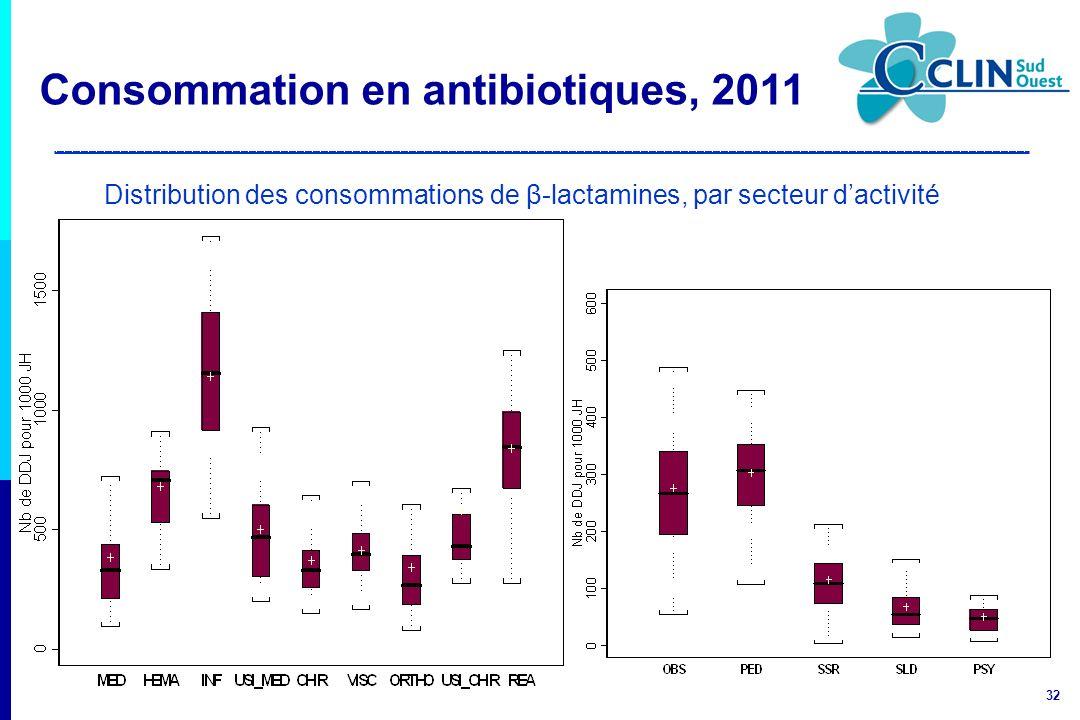 Distribution des consommations de β-lactamines, par secteur d'activité