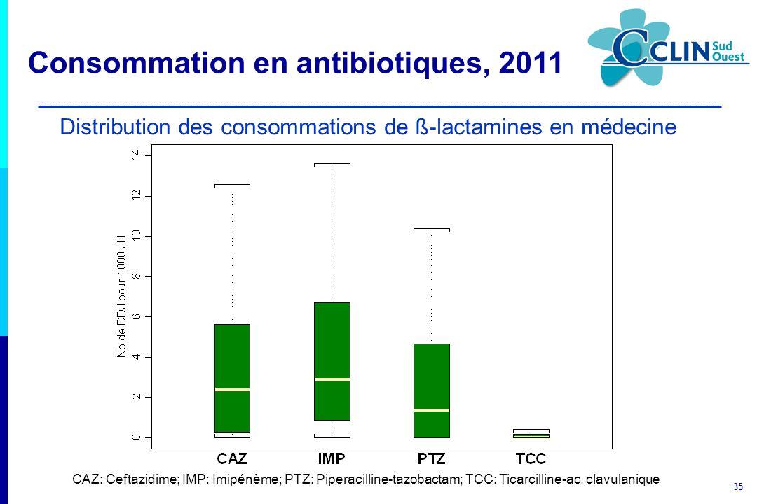 Distribution des consommations de ß-lactamines en médecine