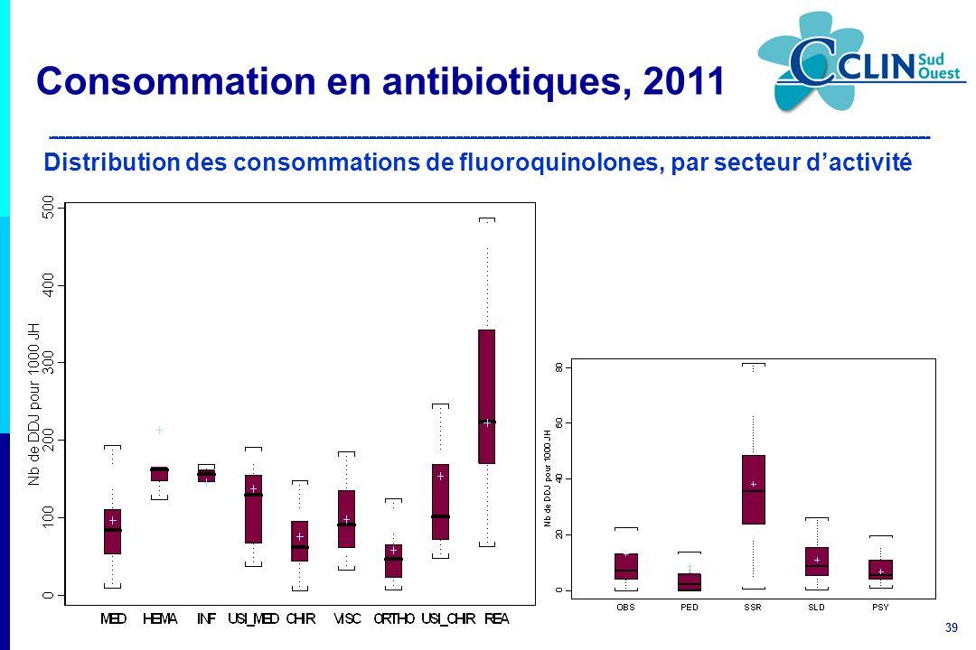 Consommation en antibiotiques, 2011