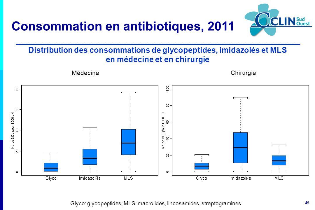 Glyco: glycopeptides; MLS: macrolides, lincosamides, streptogramines