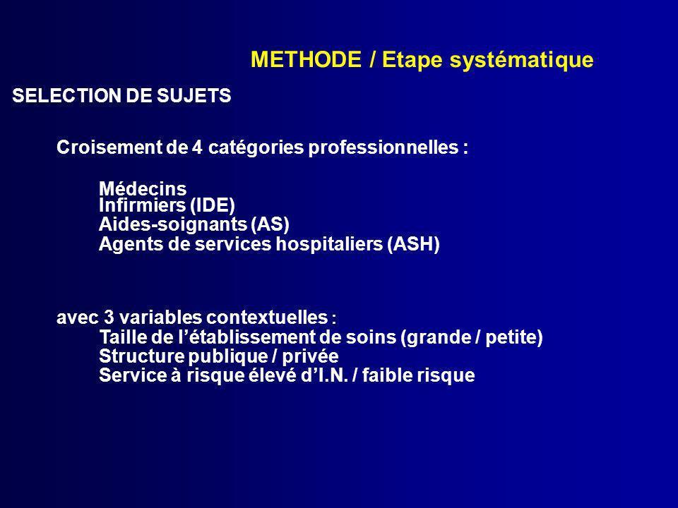 METHODE / Etape systématique