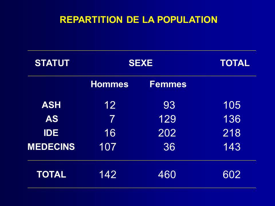 REPARTITION DE LA POPULATION