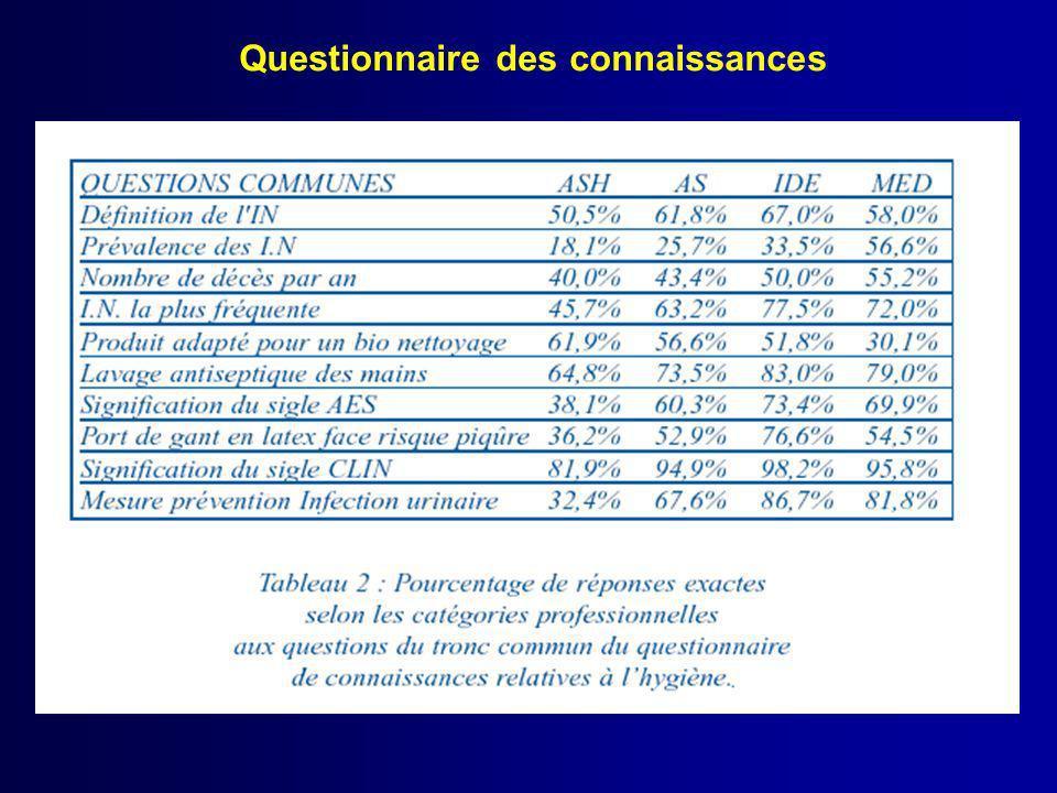 Questionnaire des connaissances