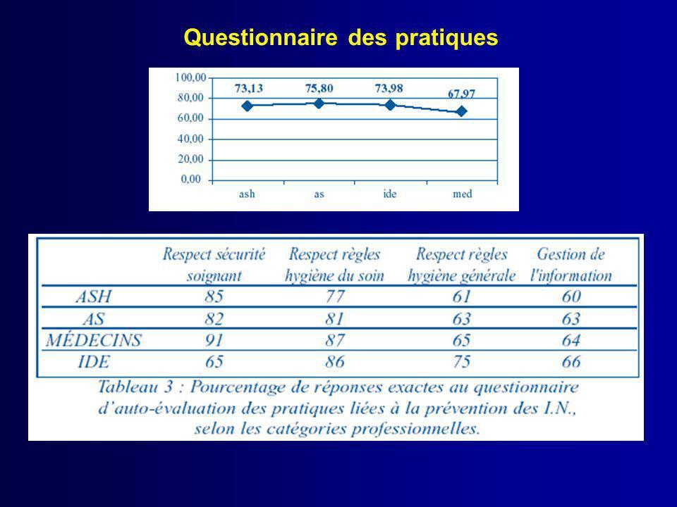 Questionnaire des pratiques
