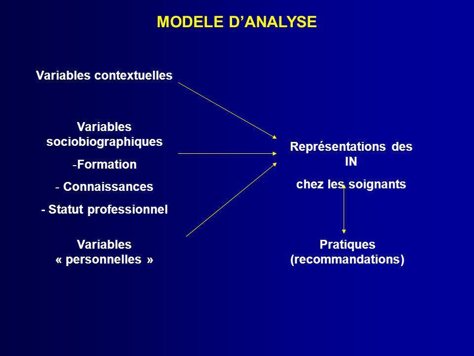 MODELE D'ANALYSE Variables contextuelles Variables sociobiographiques
