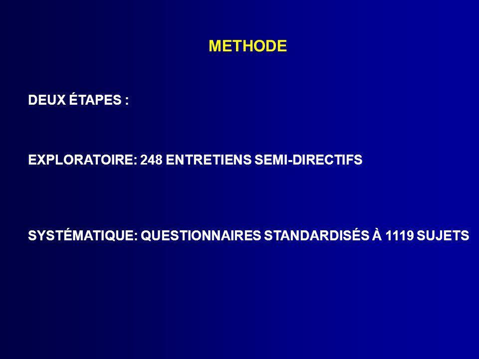 METHODE DEUX ÉTAPES : EXPLORATOIRE: 248 ENTRETIENS SEMI-DIRECTIFS