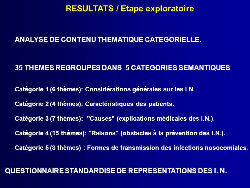 QUESTIONNAIRE STANDARDISE DE REPRESENTATIONS DES I. N.