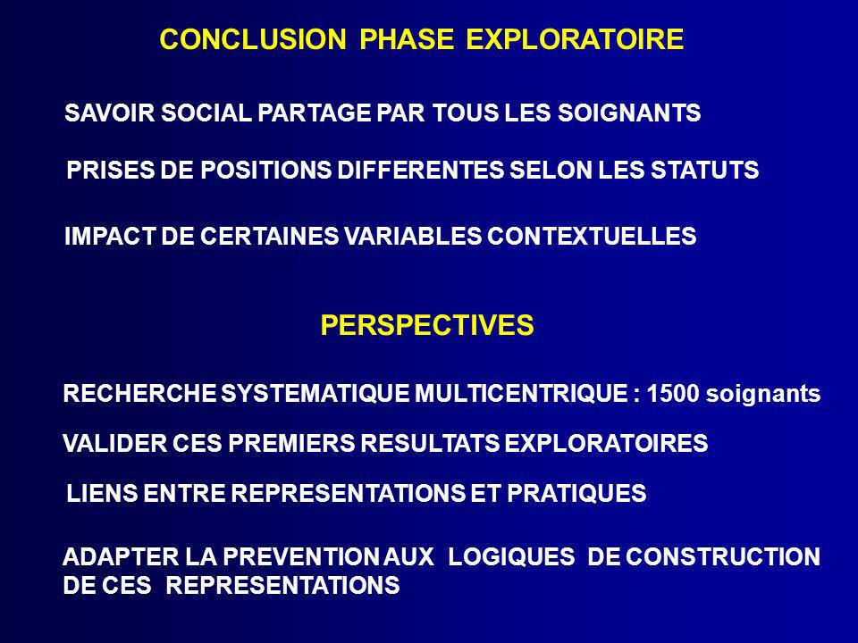 CONCLUSION PHASE EXPLORATOIRE