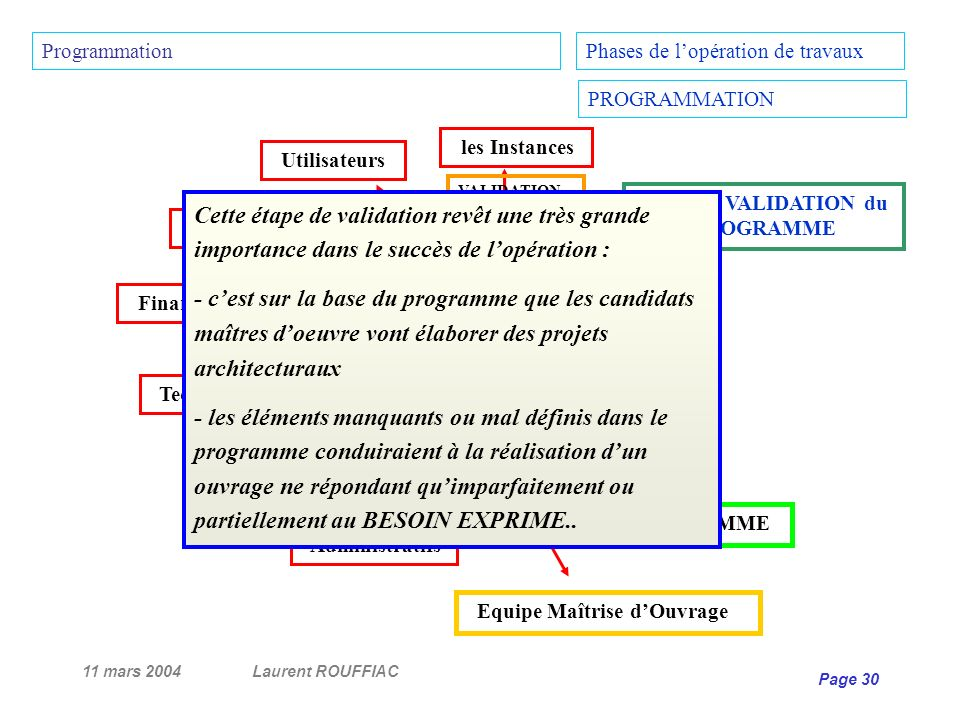 Etape de VALIDATION du PROGRAMME