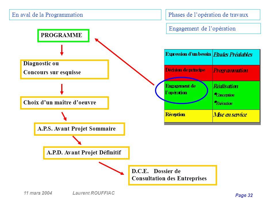 En aval de la Programmation Phases de l'opération de travaux