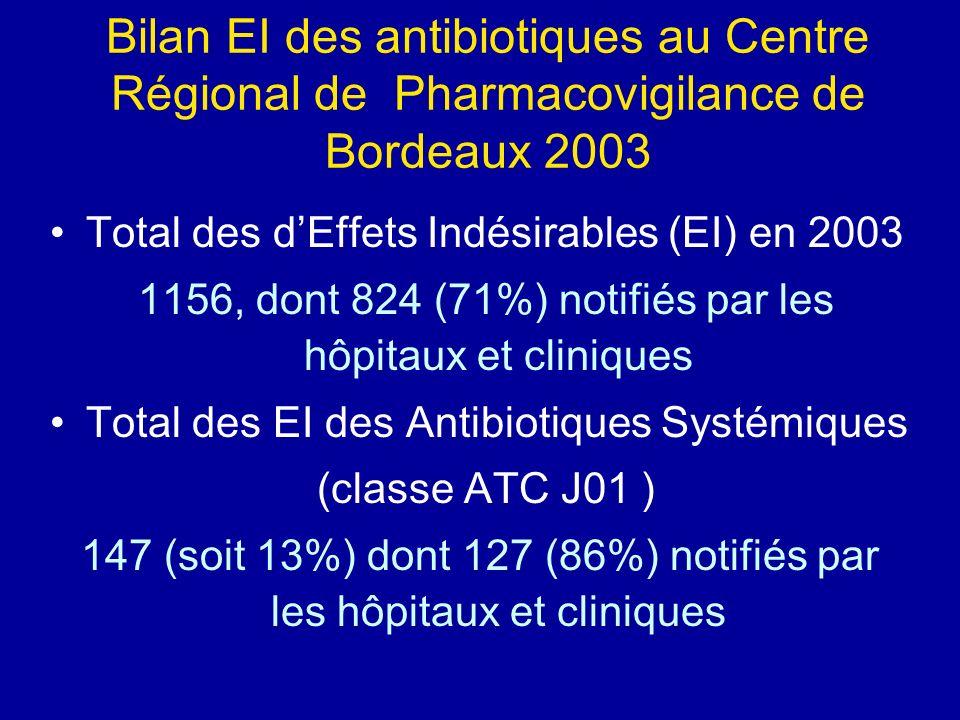Bilan EI des antibiotiques au Centre Régional de Pharmacovigilance de Bordeaux 2003