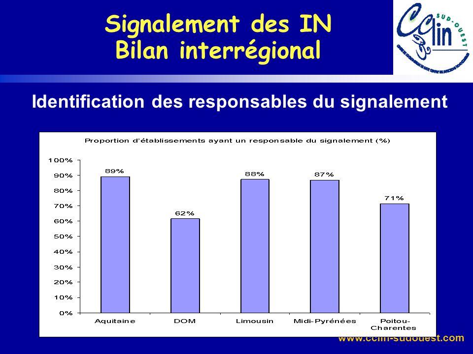 Signalement des IN Bilan interrégional