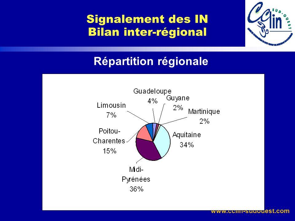 Répartition régionale