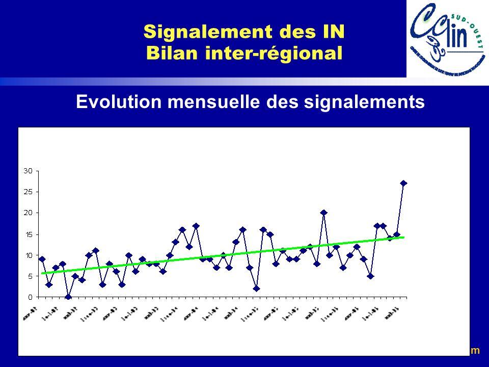 Evolution mensuelle des signalements