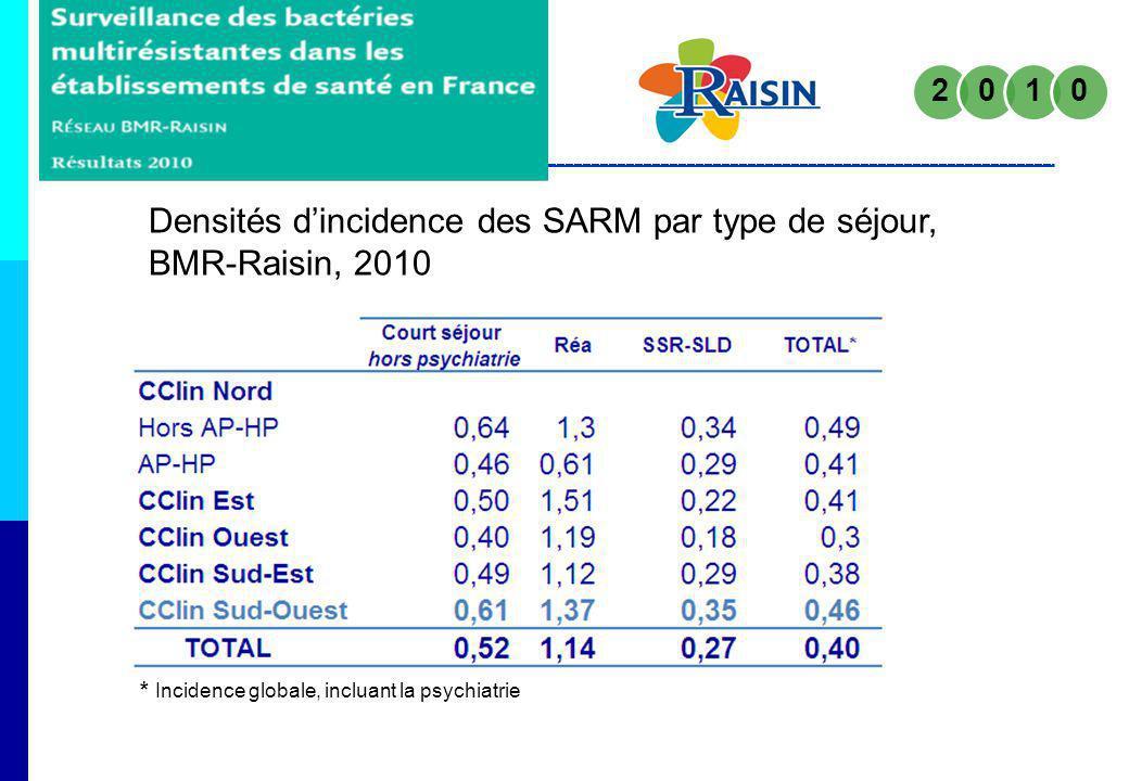 Densités d'incidence des SARM par type de séjour, BMR-Raisin, 2010