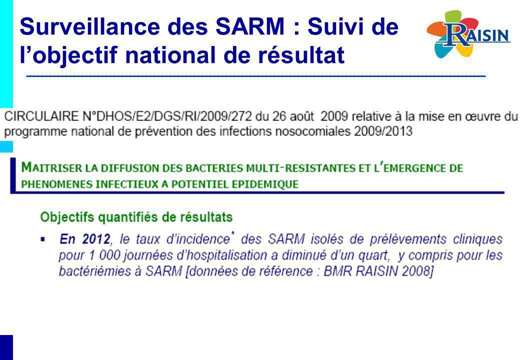 Surveillance des SARM : Suivi de l'objectif national de résultat