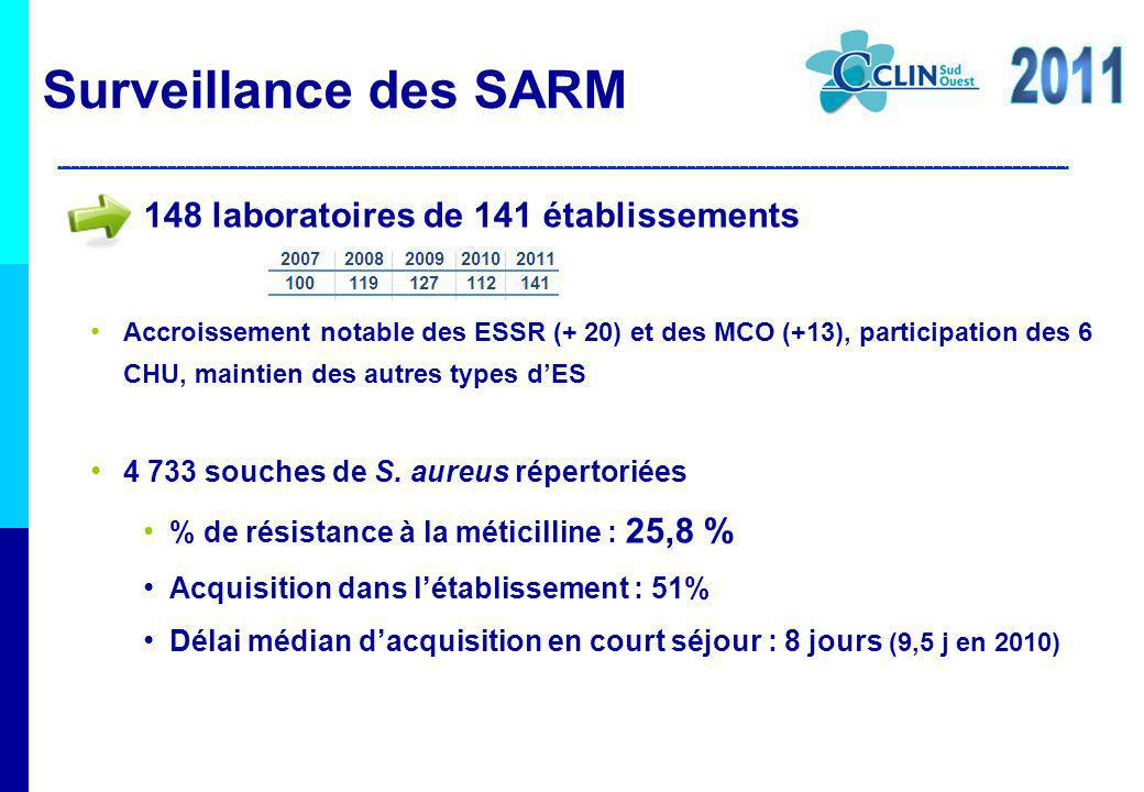 Surveillance des SARM 2011 148 laboratoires de 141 établissements