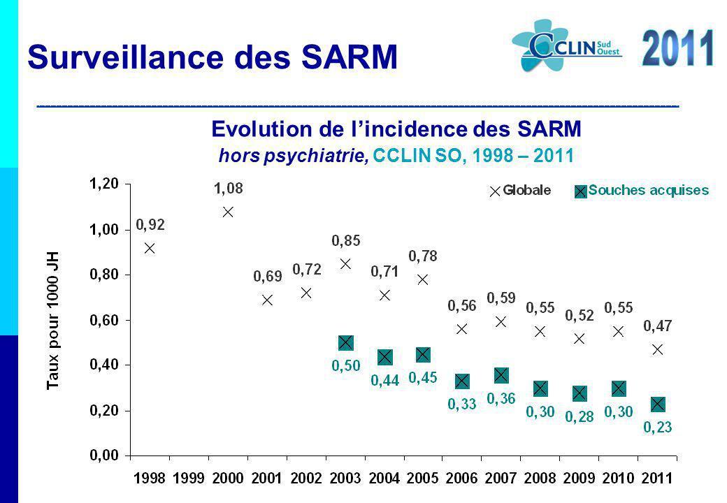 Surveillance des SARM 2011 Evolution de l'incidence des SARM