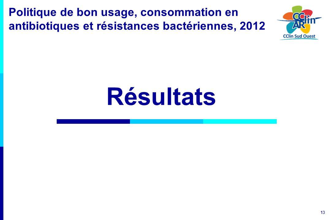Politique de bon usage, consommation en antibiotiques et résistances bactériennes, 2012