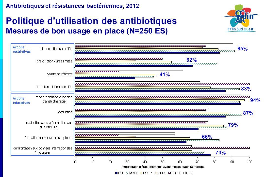 Antibiotiques et résistances bactériennes, 2012 Politique d'utilisation des antibiotiques Mesures de bon usage en place (N=250 ES)