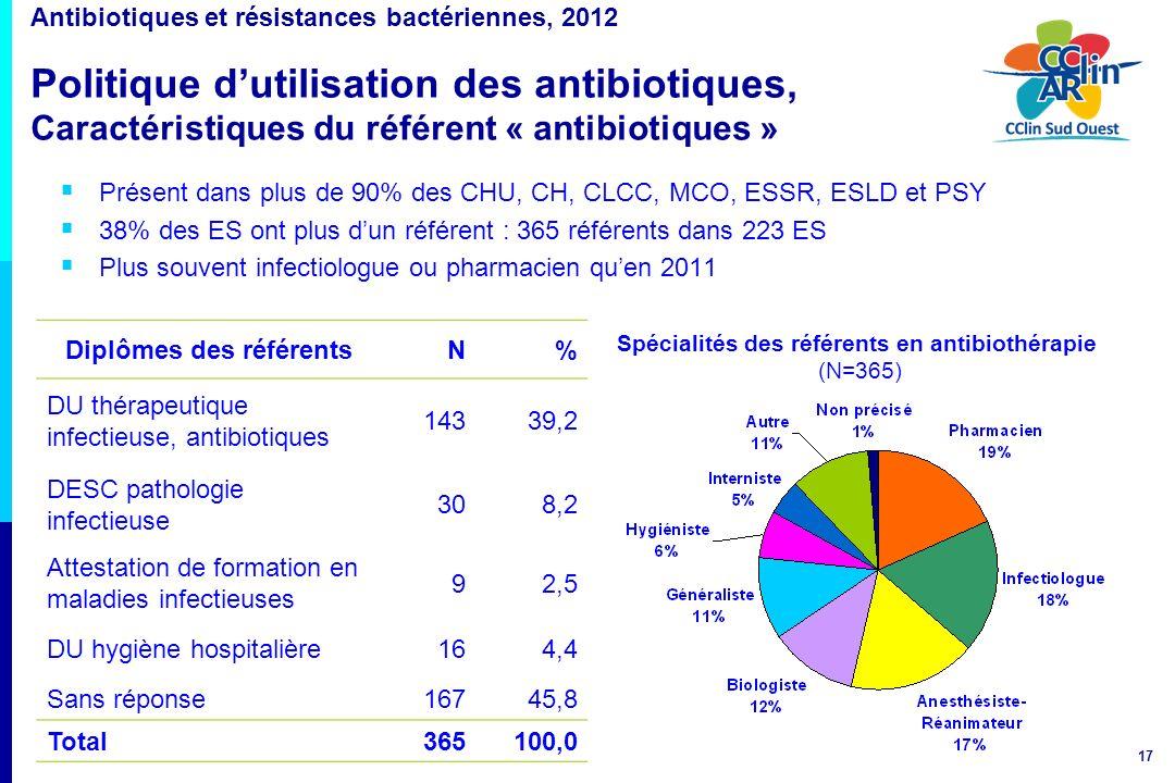 Diplômes des référents Spécialités des référents en antibiothérapie