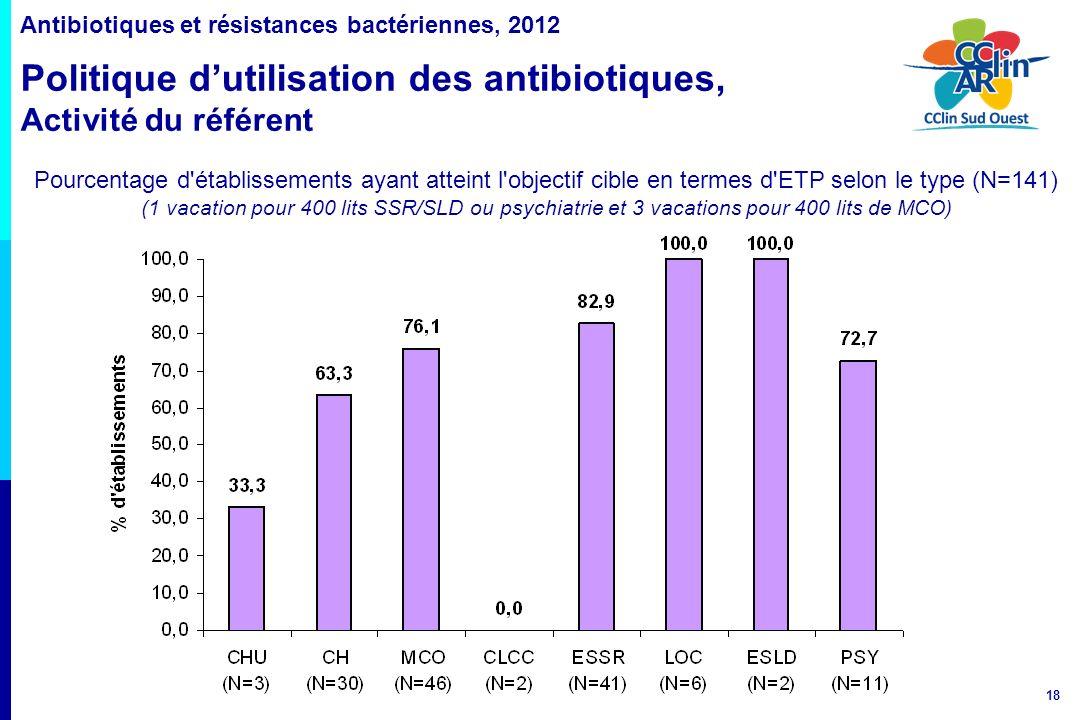 Antibiotiques et résistances bactériennes, 2012 Politique d'utilisation des antibiotiques, Activité du référent