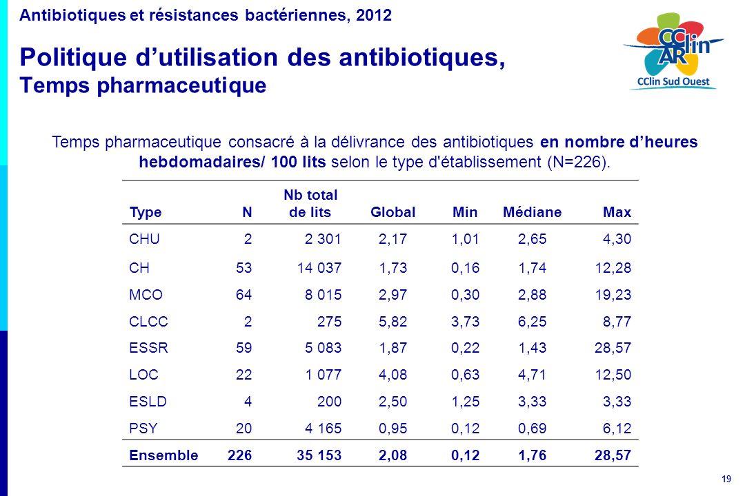 Antibiotiques et résistances bactériennes, 2012 Politique d'utilisation des antibiotiques, Temps pharmaceutique