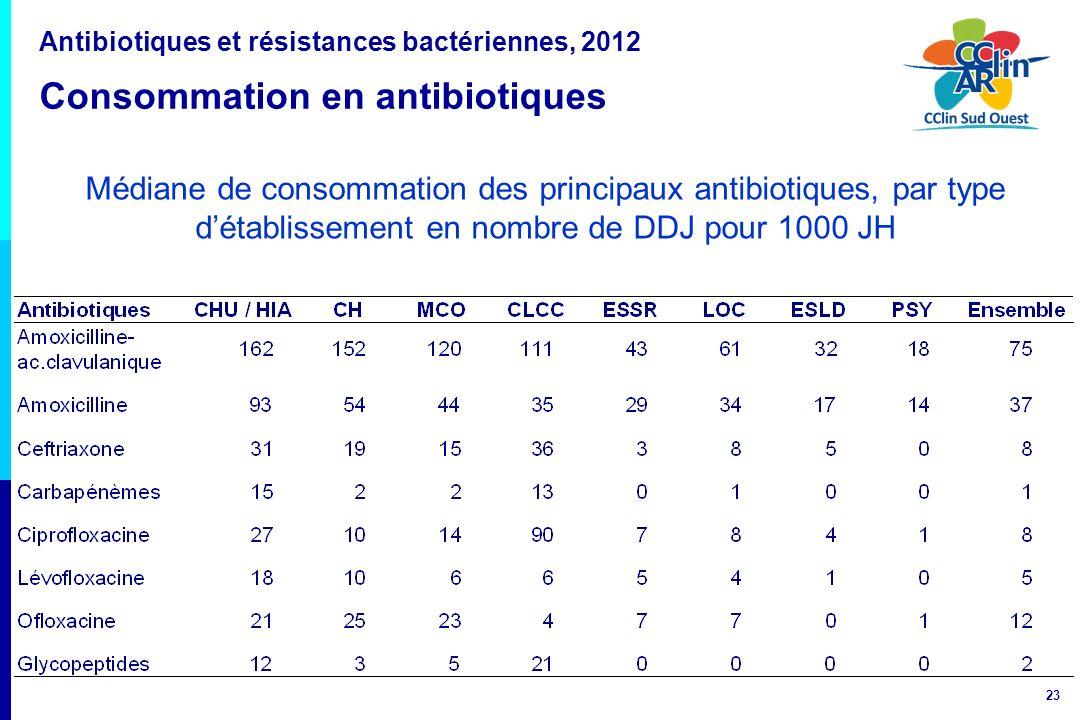 Antibiotiques et résistances bactériennes, 2012 Consommation en antibiotiques