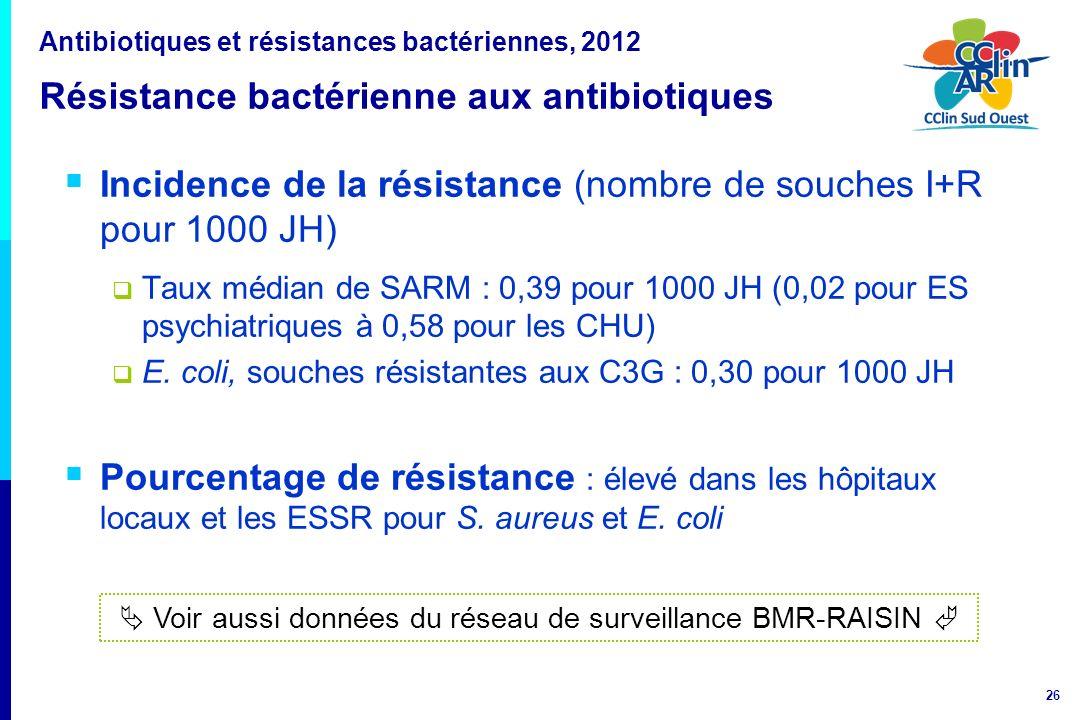  Voir aussi données du réseau de surveillance BMR-RAISIN 
