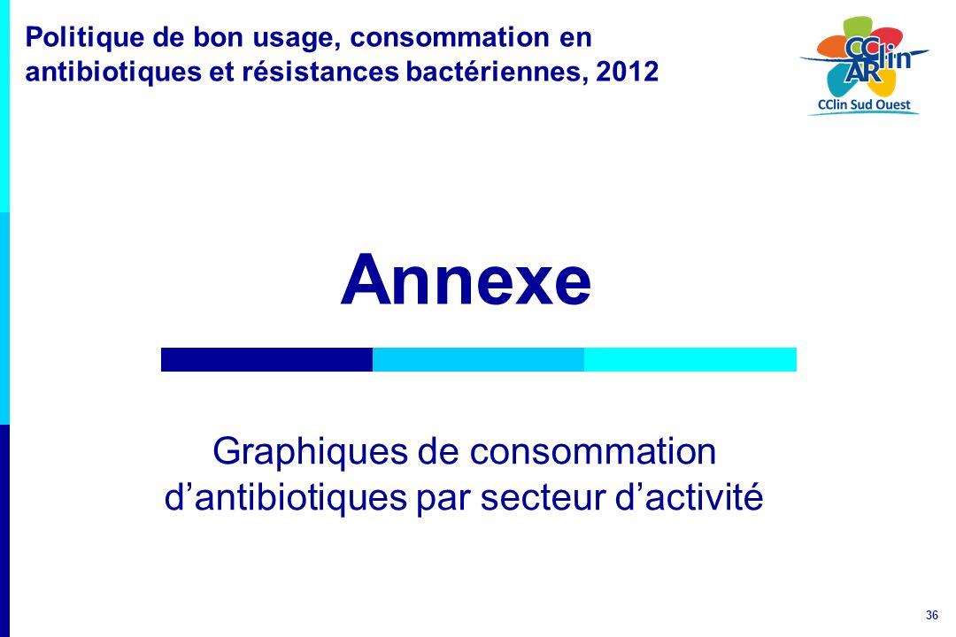 Graphiques de consommation d'antibiotiques par secteur d'activité