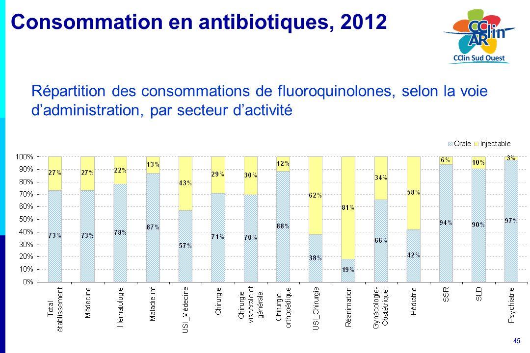 Consommation en antibiotiques, 2012