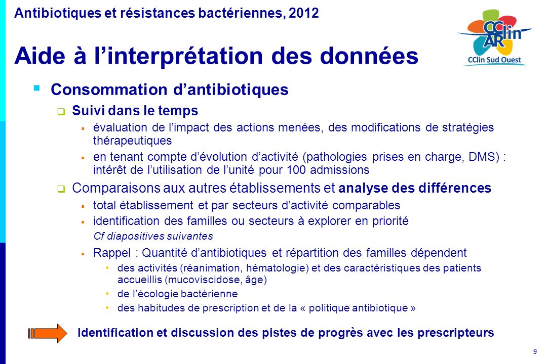 Consommation d'antibiotiques