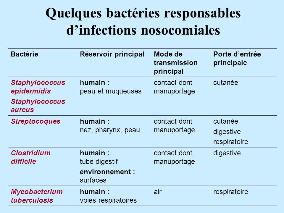 Quelques bactéries responsables d'infections nosocomiales
