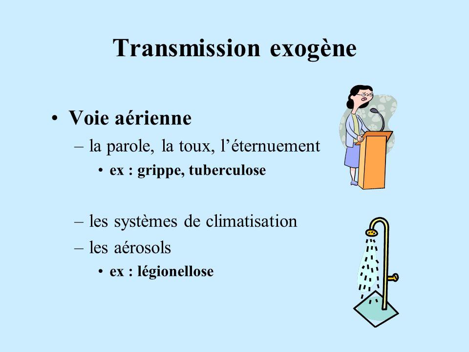 Transmission exogène Voie aérienne la parole, la toux, l'éternuement