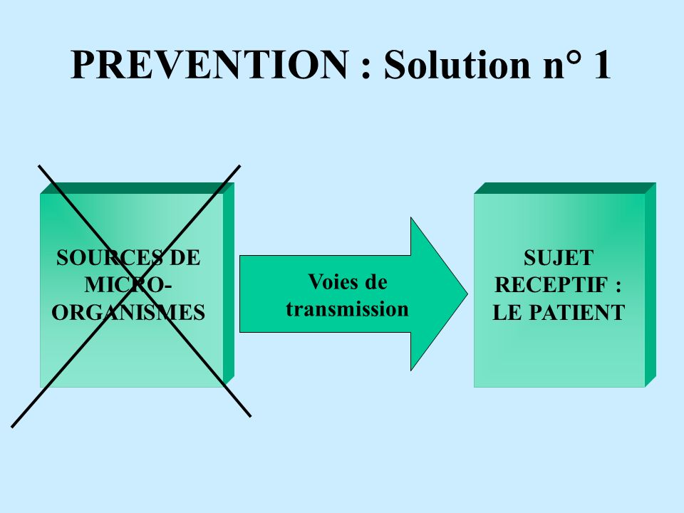 PREVENTION : Solution n° 1