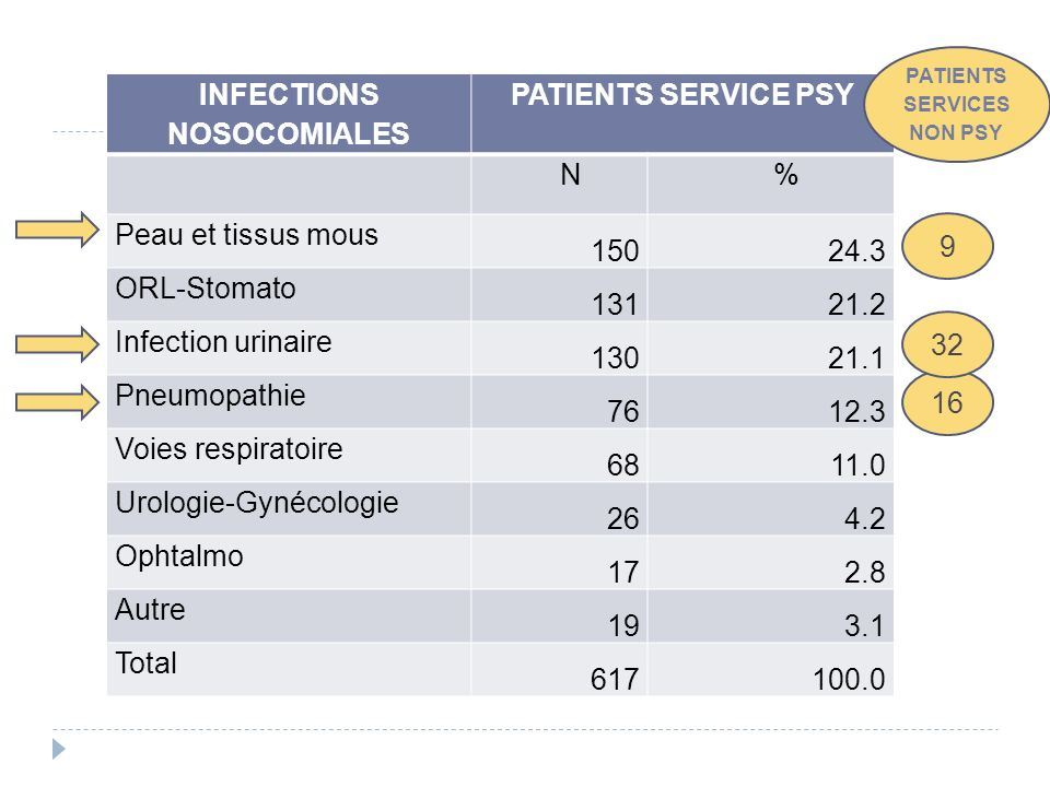 PATIENTS SERVICES NON PSY INFECTIONS NOSOCOMIALES