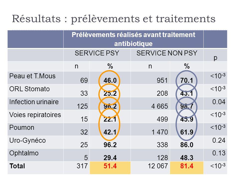 Résultats : prélèvements et traitements
