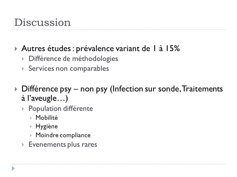 Discussion Autres études : prévalence variant de 1 à 15%
