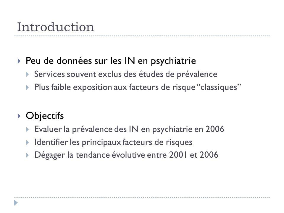 Introduction Peu de données sur les IN en psychiatrie Objectifs