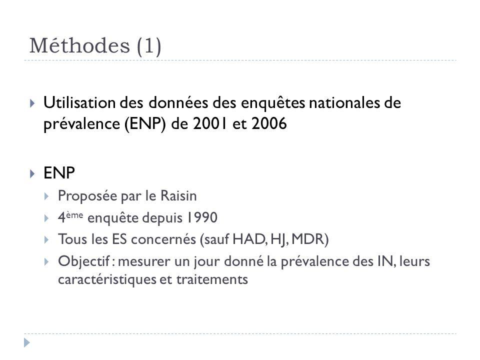 Méthodes (1) Utilisation des données des enquêtes nationales de prévalence (ENP) de 2001 et 2006. ENP.