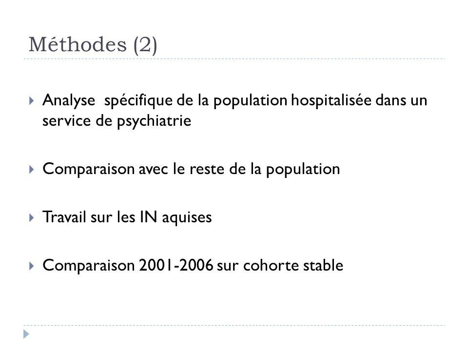 Méthodes (2) Analyse spécifique de la population hospitalisée dans un service de psychiatrie. Comparaison avec le reste de la population.
