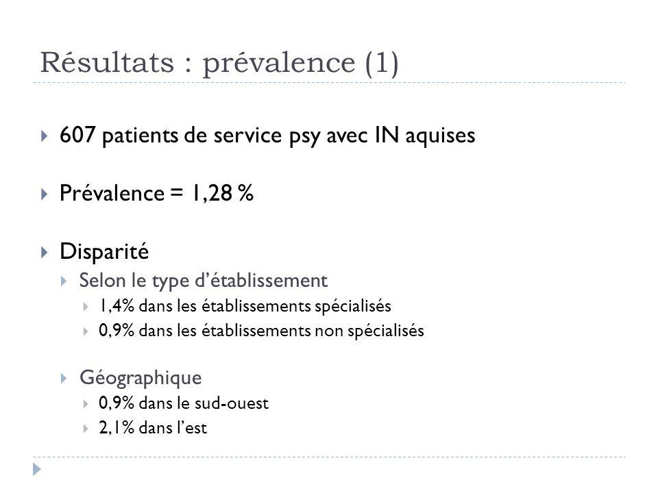 Résultats : prévalence (1)