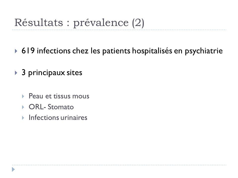 Résultats : prévalence (2)