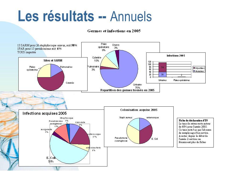 Les résultats -- Annuels