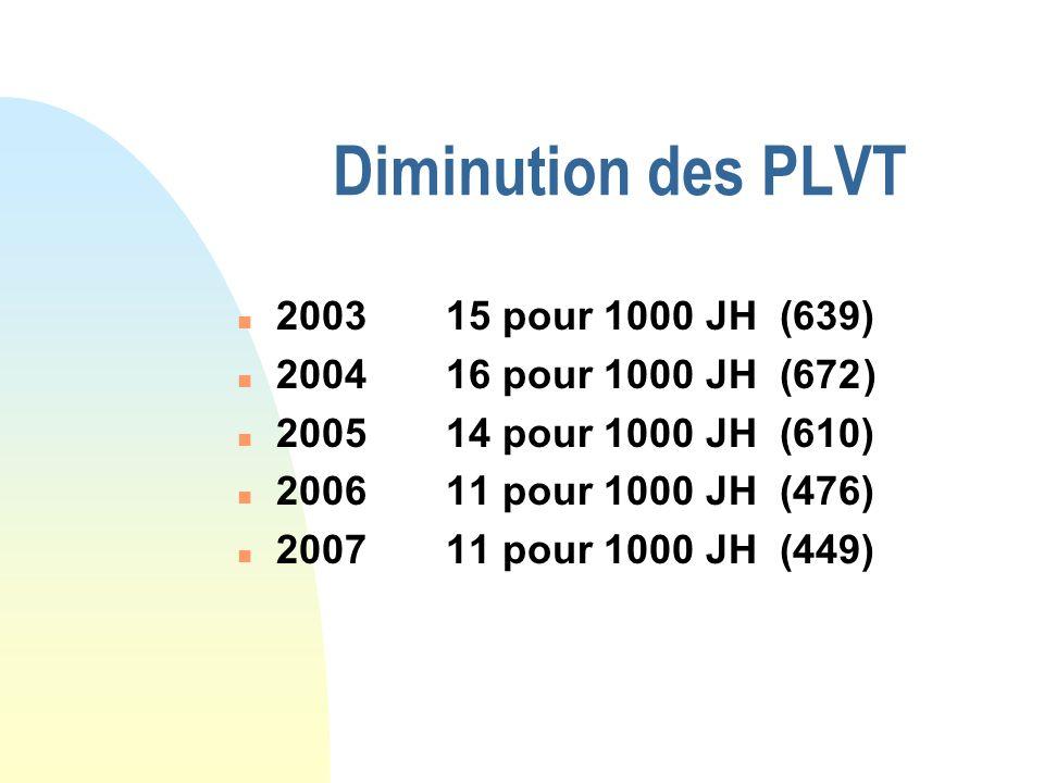 Diminution des PLVT 2003 15 pour 1000 JH (639)