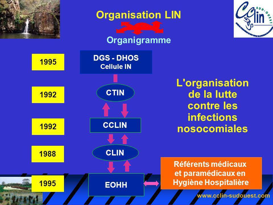 L organisation de la lutte contre les infections nosocomiales