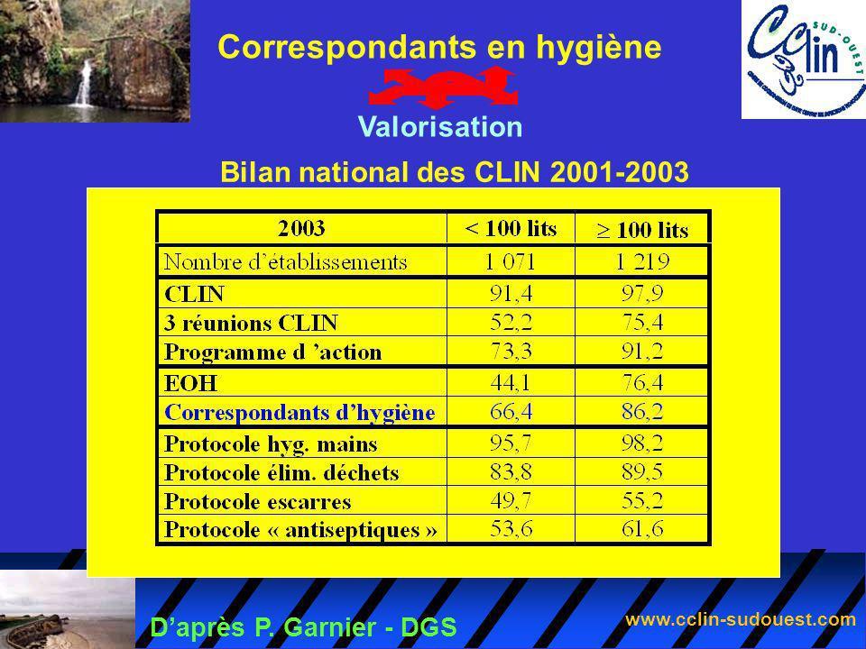 Correspondants en hygiène Bilan national des CLIN 2001-2003