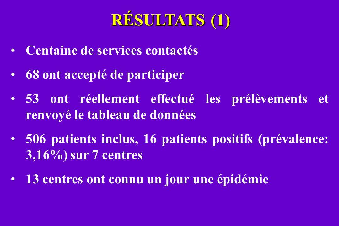 RÉSULTATS (1) Centaine de services contactés